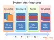 Les formations Systems Architecture